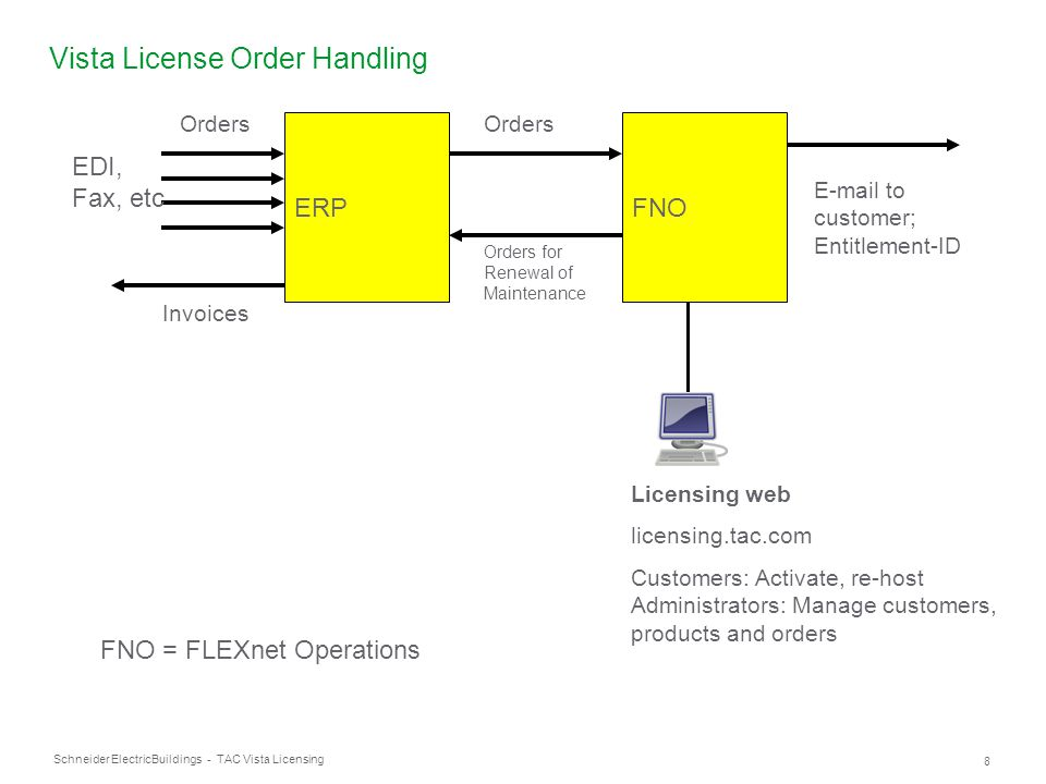Schneider Electric 49 Buildings - TAC Vista Licensing Q: I have ordered Vista 5 Inhouse but I have not received any license files.