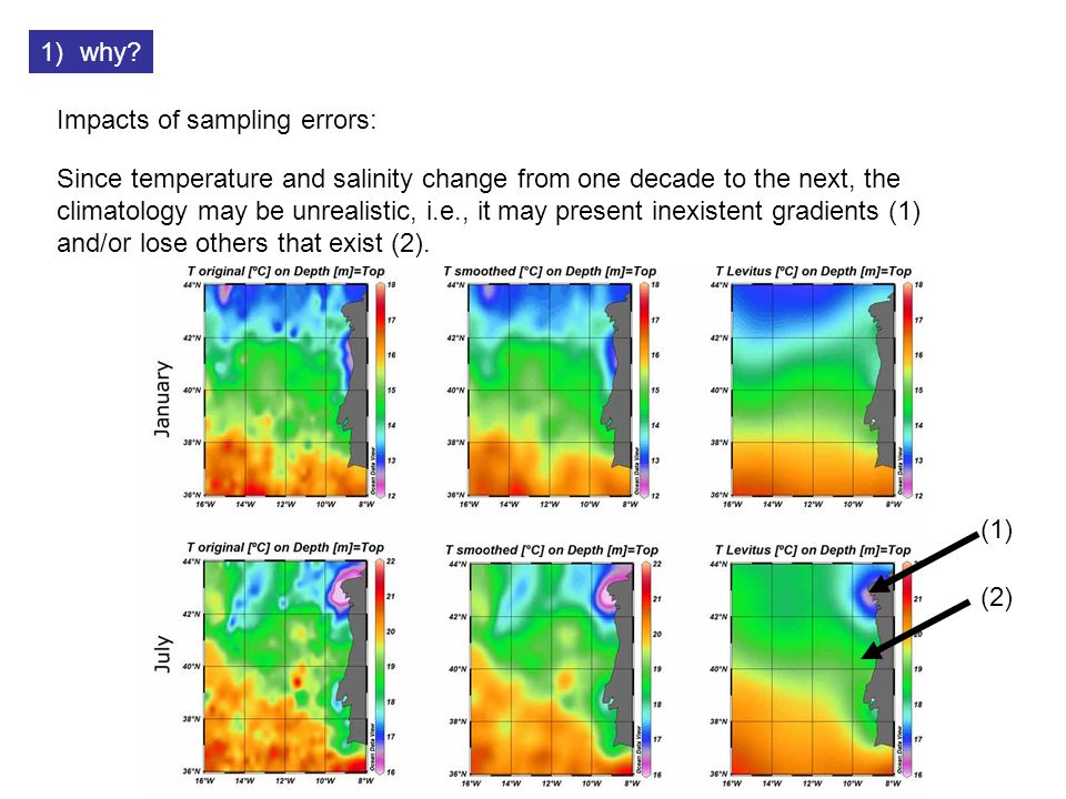Since temperature and salinity change from one decade to the next, the climatology may be unrealistic, i.e., it may present inexistent gradients (1) and/or lose others that exist (2).