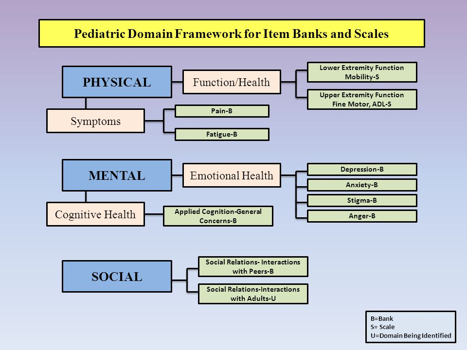 Pediatric Domain Framework for Item Banks and Scales PHYSICAL Symptoms Function/Health Pain-B Fatigue-B Lower Extremity Function Mobility-S Upper Extremity Function Fine Motor, ADL-S MENTAL Cognitive Health Emotional Health Depression-B Anxiety-B Stigma-B Anger-B Applied Cognition-General Concerns-B B=Bank S= Scale U=Domain Being Identified SOCIAL Social Relations-Interactions with Adults-U Social Relations- Interactions with Peers-B
