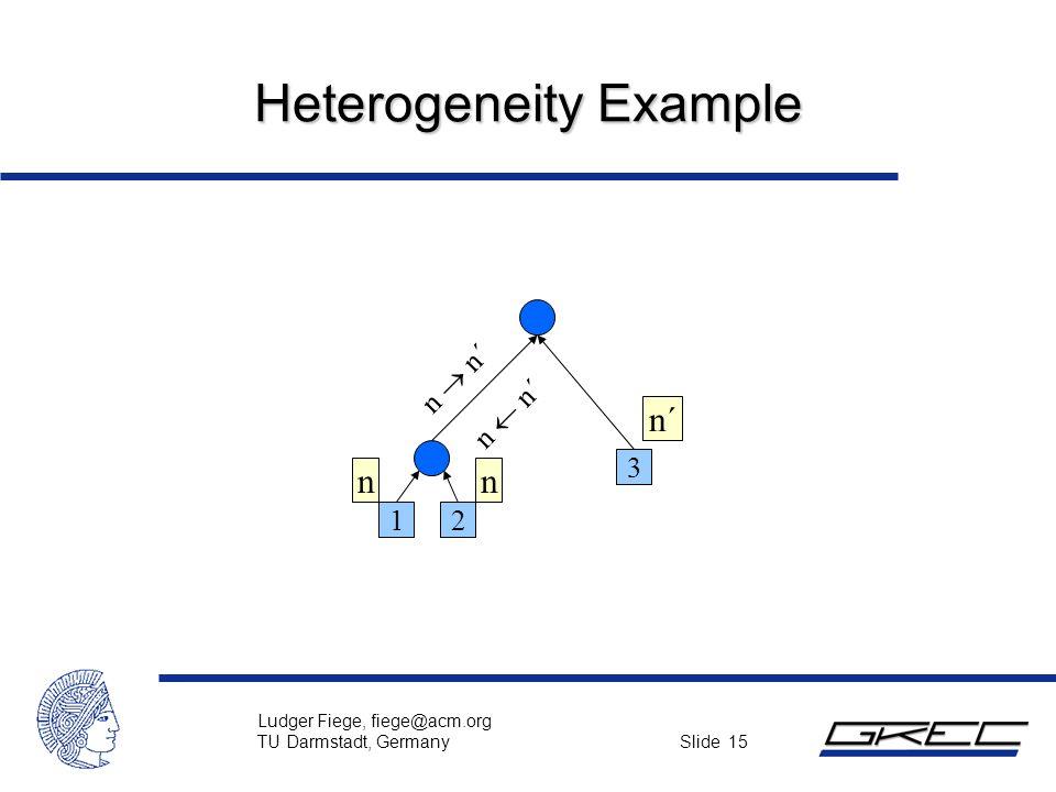 Ludger Fiege, fiege@acm.org TU Darmstadt, Germany Slide 15 Heterogeneity Example 3 12 n  n´ n  n´ n n´ n