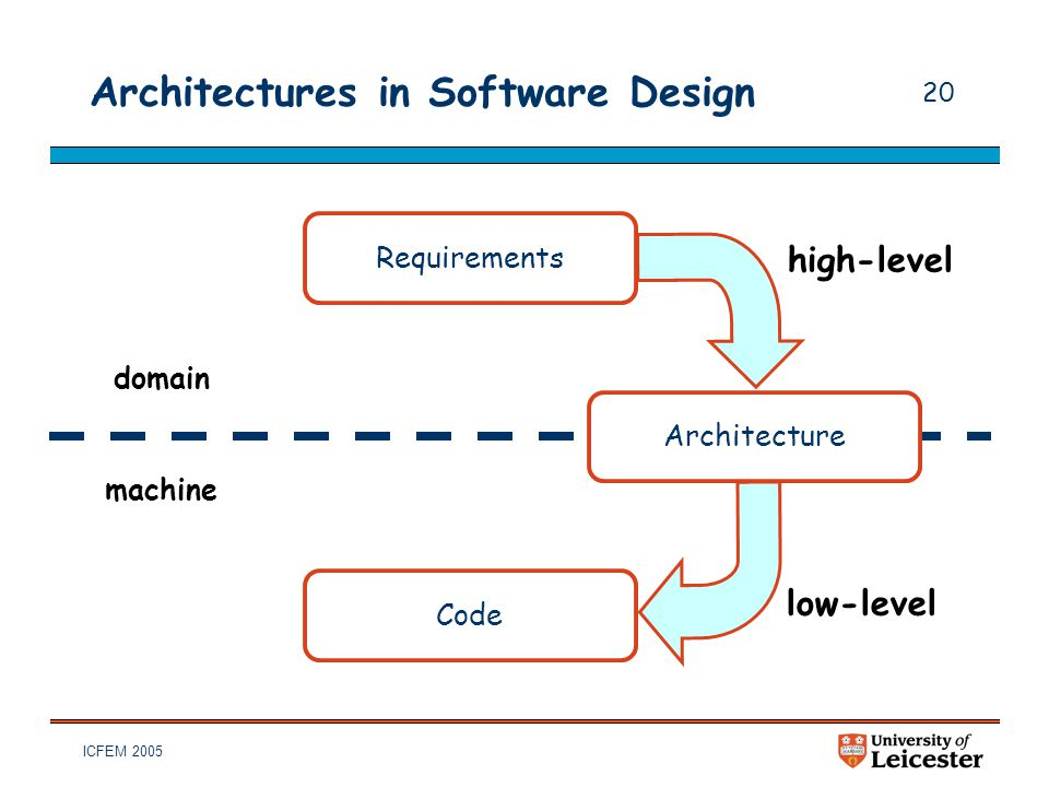 ICFEM 2005 20 Architectures in Software Design Requirements Code high-level low-level Architecture domain machine