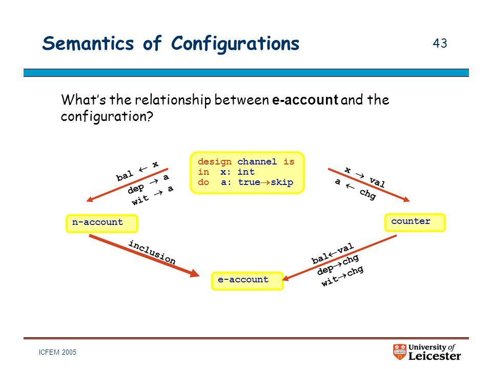 ICFEM 2005 43 Semantics of Configurations What's the relationship between e-account and the configuration? design channel is in x: int do a: true  sk