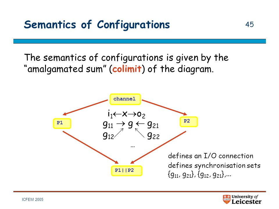 "ICFEM 2005 45 Semantics of Configurations The semantics of configurations is given by the ""amalgamated sum"" (colimit) of the diagram. channel P1 P2 P1"