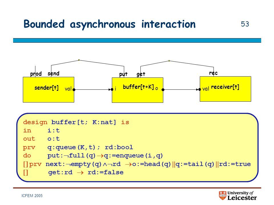 ICFEM 2005 53 Bounded asynchronous interaction design buffer[t; K:nat] is in i:t out o:t prv q:queue(K,t); rd:bool do put:  full(q)  q:=enqueue(i,q)