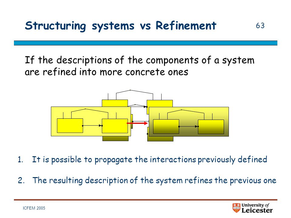 ICFEM 2005 63 Structuring systems vs Refinement If the descriptions of the components of a system are refined into more concrete ones 1.It is possible