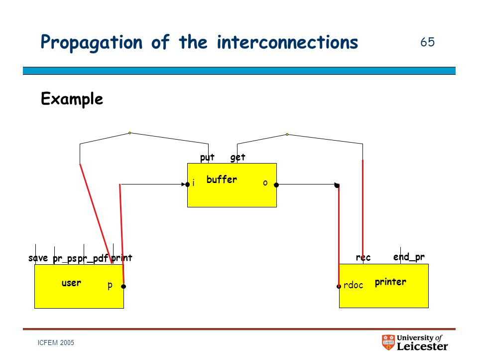 ICFEM 2005 65 Propagation of the interconnections Example put i get o buffer pr _ ps p pr_pdf user rec rdoc printer print save end_pr