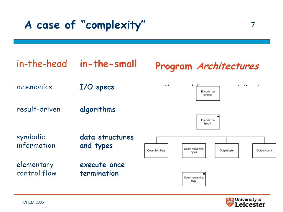 "ICFEM 2005 7 A case of ""complexity"" in-the-headin-the-small mnemonicsI/O specs result-drivenalgorithms symbolic information data structures and types"