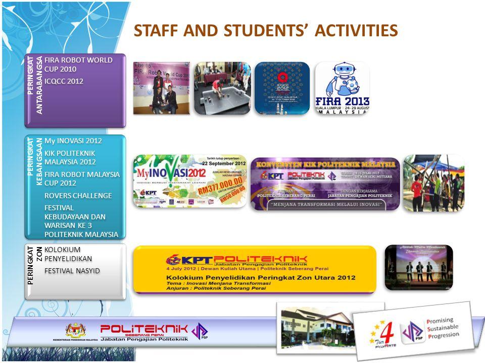 STAFF AND STUDENTS' ACTIVITIES PERINGKAT ANTARABANGSA FIRA ROBOT WORLD CUP 2010 ICQCC 2012 PERINGKAT KEBANGSAAN My INOVASI 2012 KIK POLITEKNIK MALAYSIA 2012 FIRA ROBOT MALAYSIA CUP 2012 ROVERS CHALLENGE FESTIVAL KEBUDAYAAN DAN WARISAN KE 3 POLITEKNIK MALAYSIA PERINGKAT ZON KOLOKIUM PENYELIDIKAN FESTIVAL NASYID