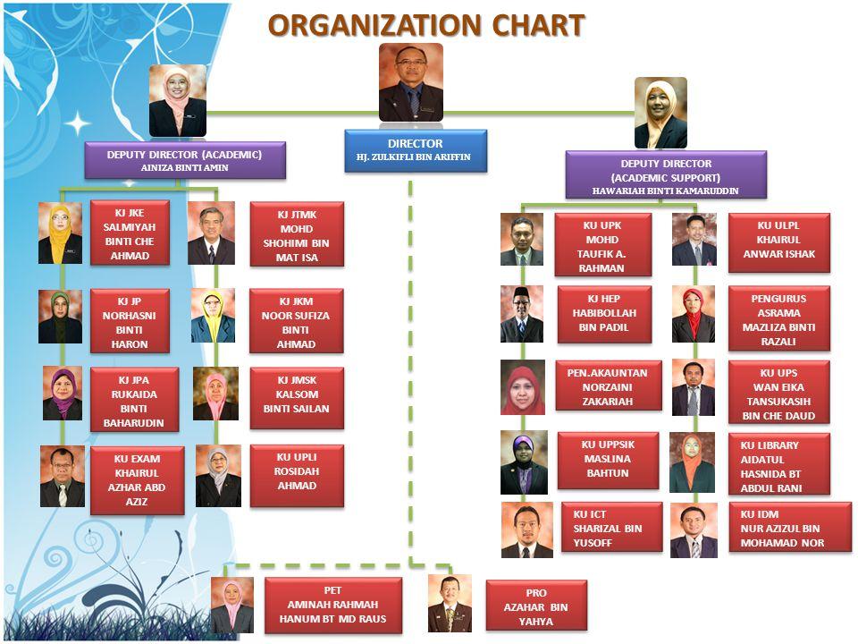 ORGANIZATION CHART DEPUTY DIRECTOR (ACADEMIC) AINIZA BINTI AMIN DEPUTY DIRECTOR (ACADEMIC) AINIZA BINTI AMIN DIRECTOR HJ.