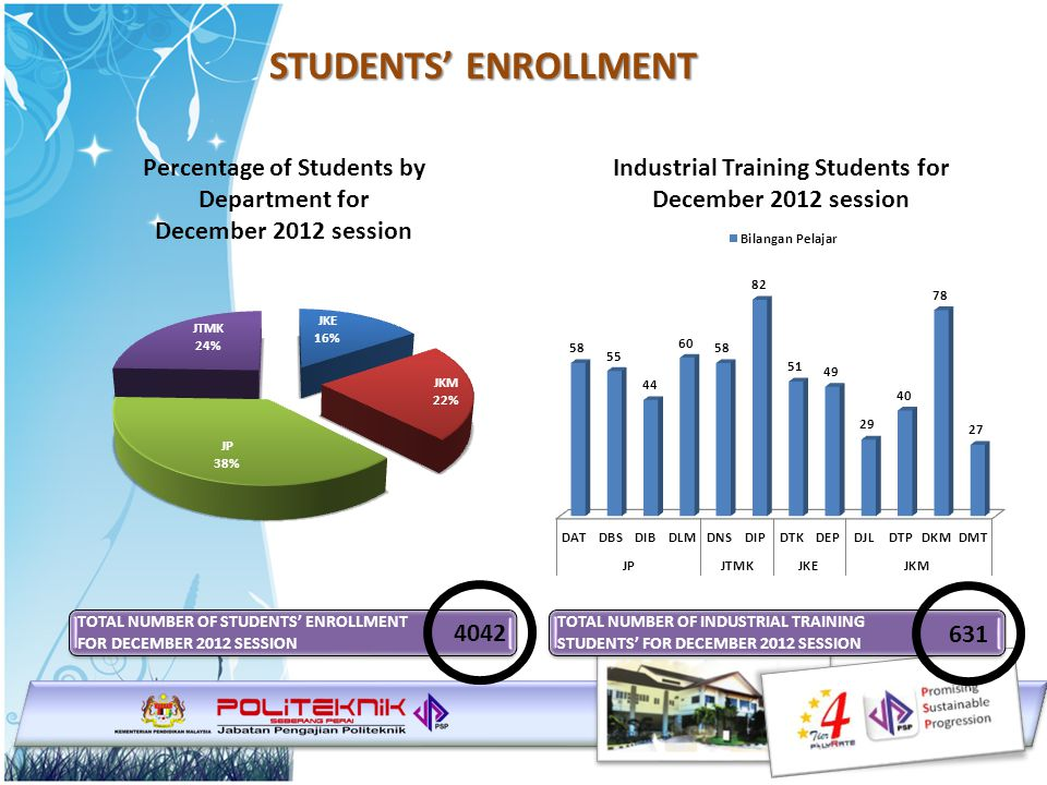 STUDENTS' ENROLLMENT TOTAL NUMBER OF STUDENTS' ENROLLMENT FOR DECEMBER 2012 SESSION 4042 TOTAL NUMBER OF INDUSTRIAL TRAINING STUDENTS' FOR DECEMBER 2012 SESSION 631