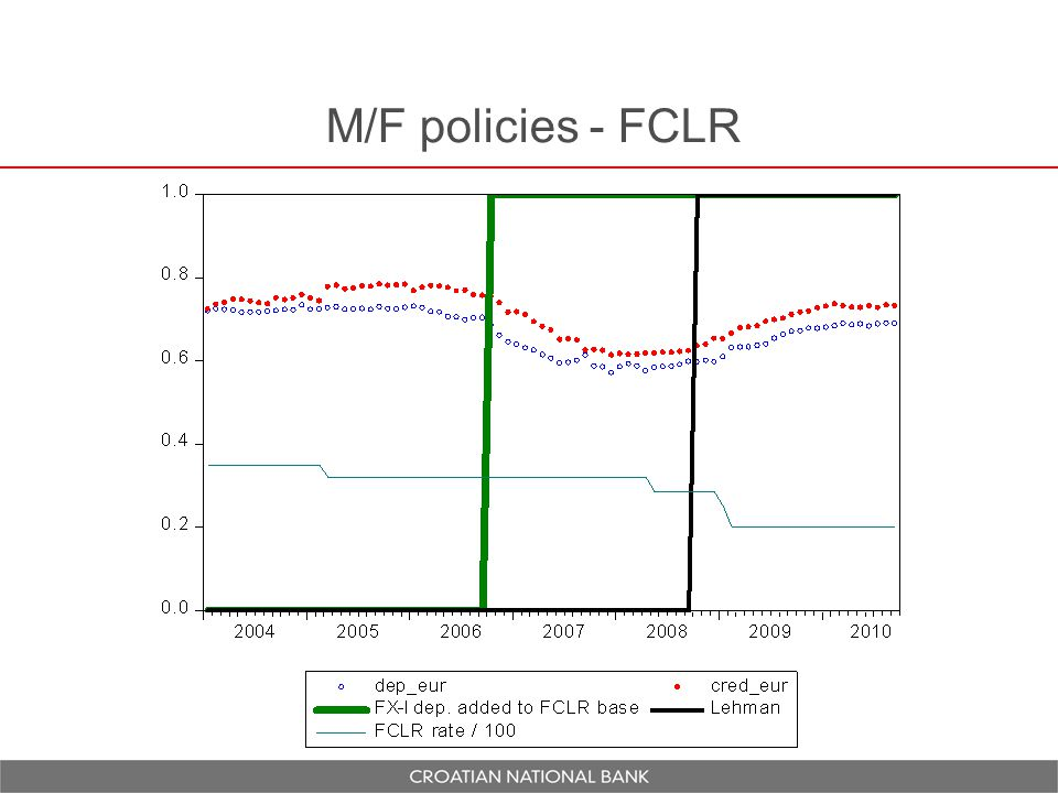 M/F policies – FCICR add-ons