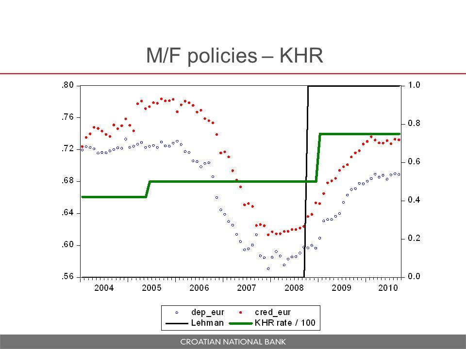 M/F policies – KHR