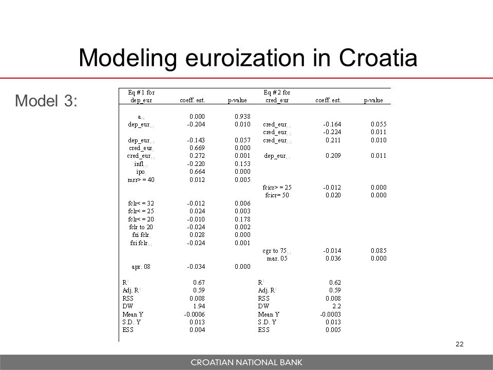 22 Modeling euroization in Croatia Model 3: