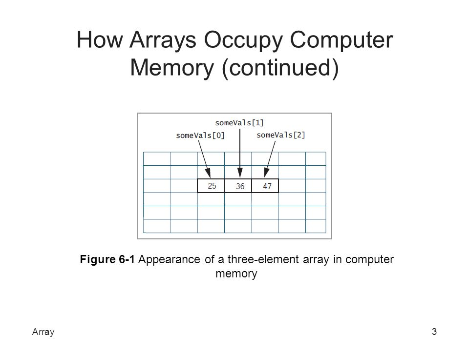 How Arrays Occupy Computer Memory (continued) All elements have same group name –Individual elements have unique subscript –Subscript indicates distance from first element –Subscripts are a sequence of integers Subscripts placed in parentheses or brackets following group name Array4