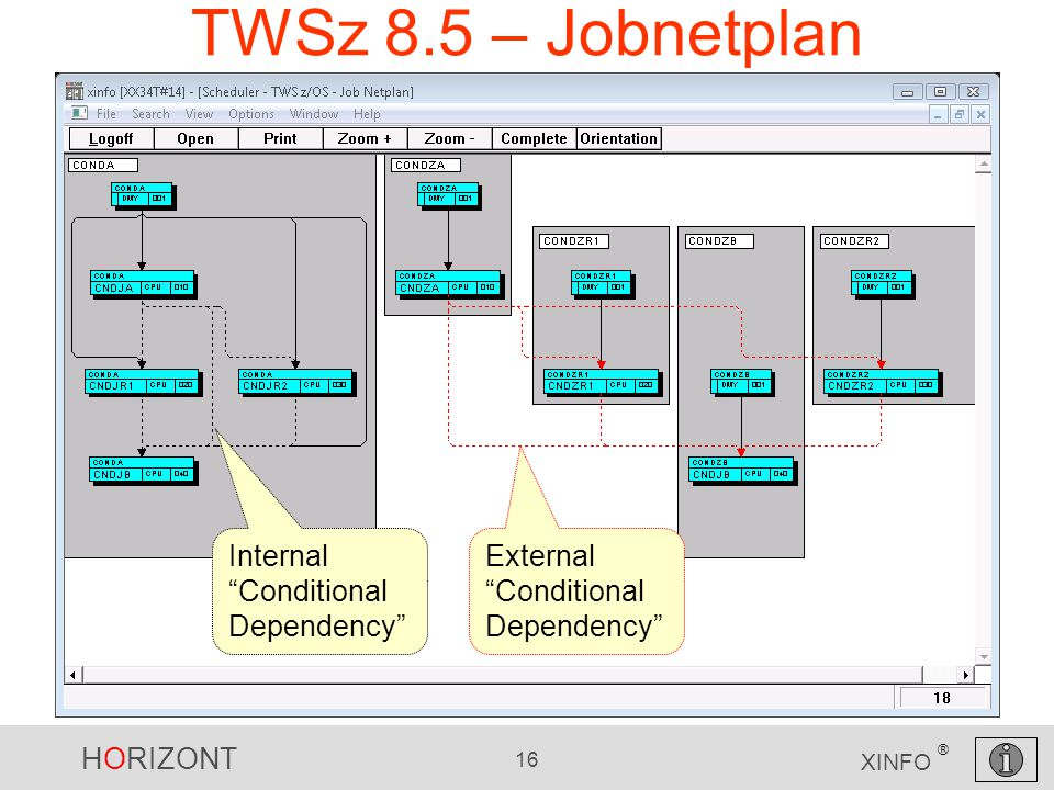 HORIZONT 16 XINFO ® TWSz 8.5 – Jobnetplan Internal Conditional Dependency External Conditional Dependency