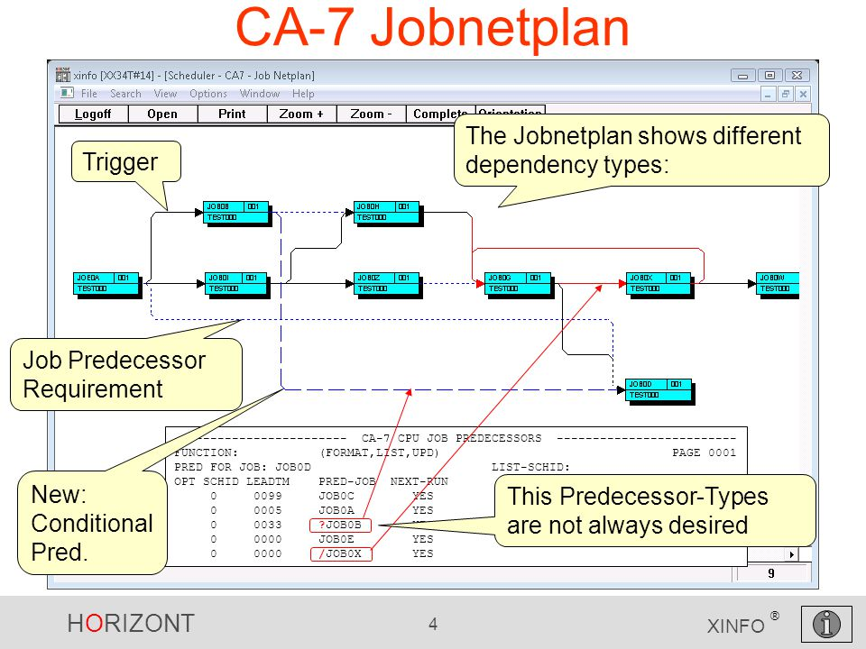 HORIZONT 4 XINFO ® CA-7 Jobnetplan Trigger The Jobnetplan shows different dependency types: Job Predecessor Requirement ------------------------ CA-7 CPU JOB PREDECESSORS ------------------------- FUNCTION: (FORMAT,LIST,UPD) PAGE 0001 PRED FOR JOB: JOB0D LIST-SCHID: OPT SCHID LEADTM PRED-JOB NEXT-RUN 0 0099 JOB0C YES 0 0005 JOB0A YES 0 0033 ?JOB0B YES 0 0000 JOB0E YES 0 0000 /JOB0X YES This Predecessor-Types are not always desired New: Conditional Pred.
