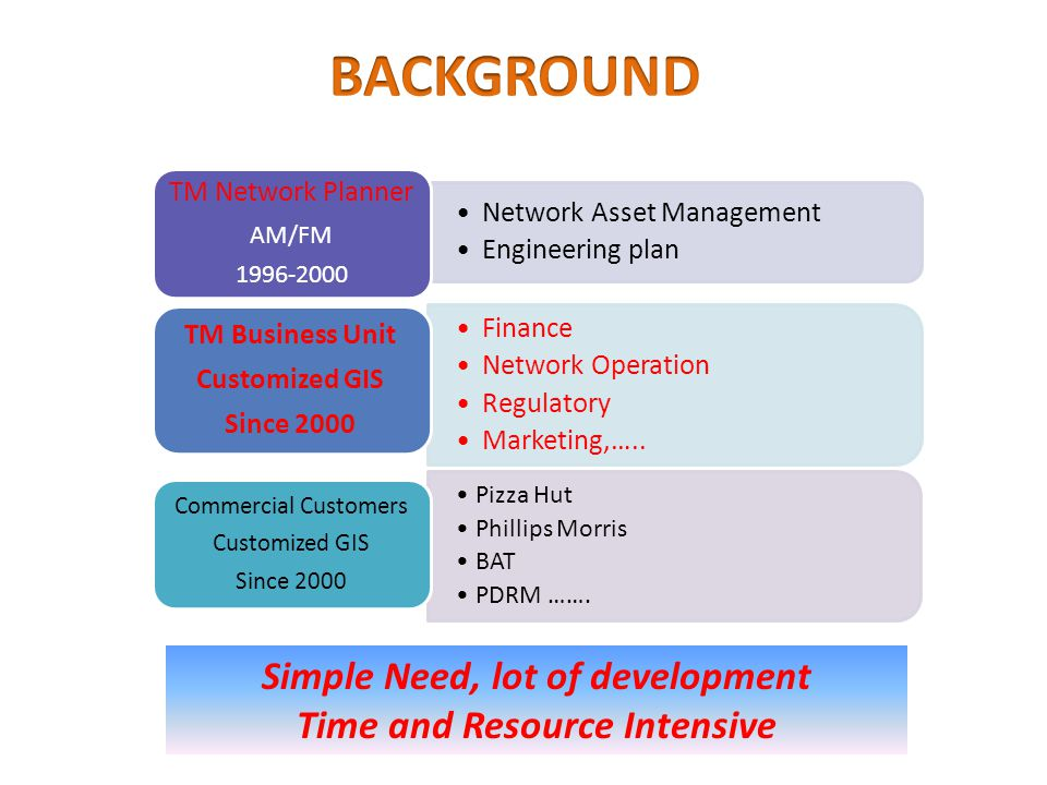 Pizza Hut Phillips Morris BAT PDRM ……. Costly Network Asset Management Engineering plan TM Network Planner AM/FM 1996-2000 Finance Network Operation R