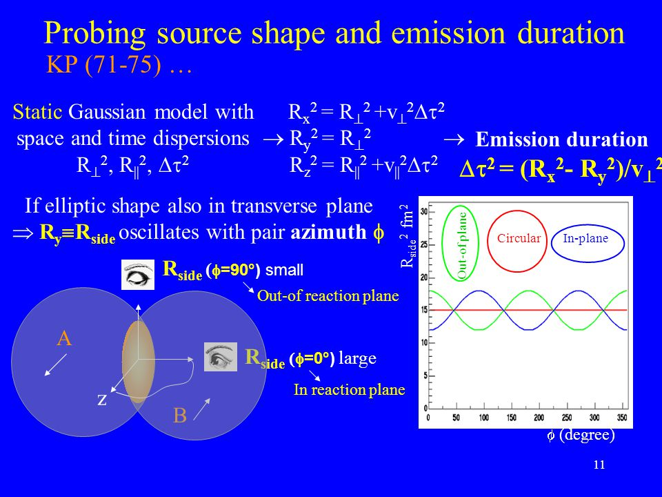 11 Probing source shape and emission duration Static Gaussian model with space and time dispersions R  2, R || 2,  2 R x 2 = R  2 +v  2  2  R y 2 = R  2  R z 2 = R || 2 +v || 2  2 Emission duration  2 = (R x 2 - R y 2 )/v  2  (degree) R side 2 fm 2 If elliptic shape also in transverse plane  R y  R side oscillates with pair azimuth  R side (  =90°) small R side  =0°) large z A B Out-of reaction plane In reaction plane In-planeCircular Out-of plane KP (71-75) …
