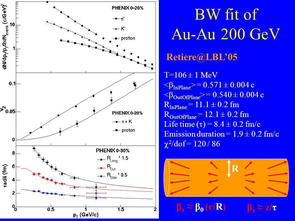 BW fit of Au-Au 200 GeV T=106 ± 1 MeV = 0.571 ± 0.004 c = 0.540 ± 0.004 c R InPlane = 11.1 ± 0.2 fm R OutOfPlane = 12.1 ± 0.2 fm Life time (  ) = 8.4 ± 0.2 fm/c Emission duration = 1.9 ± 0.2 fm/c  2 /dof = 120 / 86 Retiere@LBL'05 R β z ≈ z/τ β x ≈ β 0 (r/R)