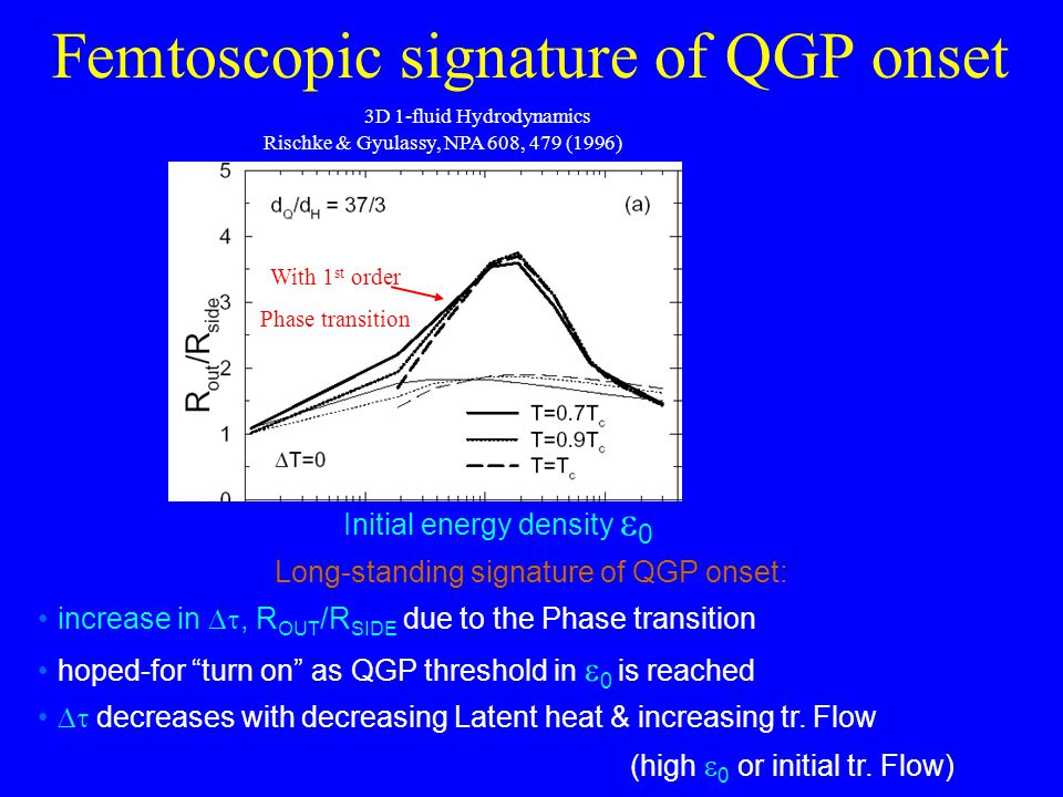 Femtoscopic signature of QGP onset 3D 1-fluid Hydrodynamics Rischke & Gyulassy, NPA 608, 479 (1996) With 1 st order Phase transition Initial energy density  0 Long-standing signature of QGP onset: increase in , R OUT /R SIDE due to the Phase transition hoped-for turn on as QGP threshold in  0 is reached  decreases with decreasing Latent heat & increasing tr.
