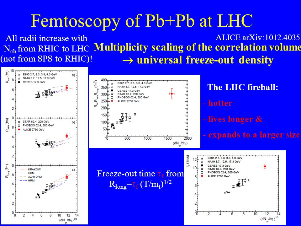 Femtoscopy of Pb+Pb at LHC ALICE arXiv:1012.4035 All radii increase with N ch from RHIC to LHC (not from SPS to RHIC).