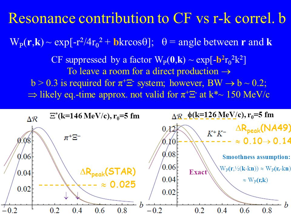 Resonance contribution to CF vs r-k correl. b  R peak (STAR) -----------  0.025  R peak (NA49) ----------  0.10  0.14  Smoothness assumption: W