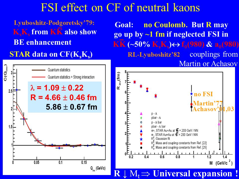 FSI effect on CF of neutral kaons STAR data on CF(K s K s ) Goal: no Coulomb. But R may go up by ~1 fm if neglected FSI in = 1.09  0.22 R = 4.66  0.