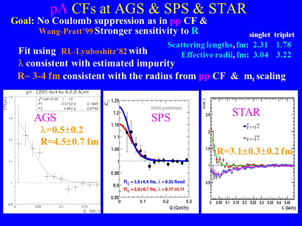 28 p  CFs at AGS & SPS & STAR Fit using RL-Lyuboshitz'82 with consistent with estimated impurity R~ 3-4 fm consistent with the radius from pp CF & m t scaling Goal: No Coulomb suppression as in pp CF & Wang-Pratt'99 Stronger sensitivity to R =0.5  0.2 R=4.5  0.7 fm Scattering lengths, fm: 2.31 1.78 Effective radii, fm: 3.04 3.22 singlet triplet AGSSPS STAR R=3.1  0.3  0.2 fm
