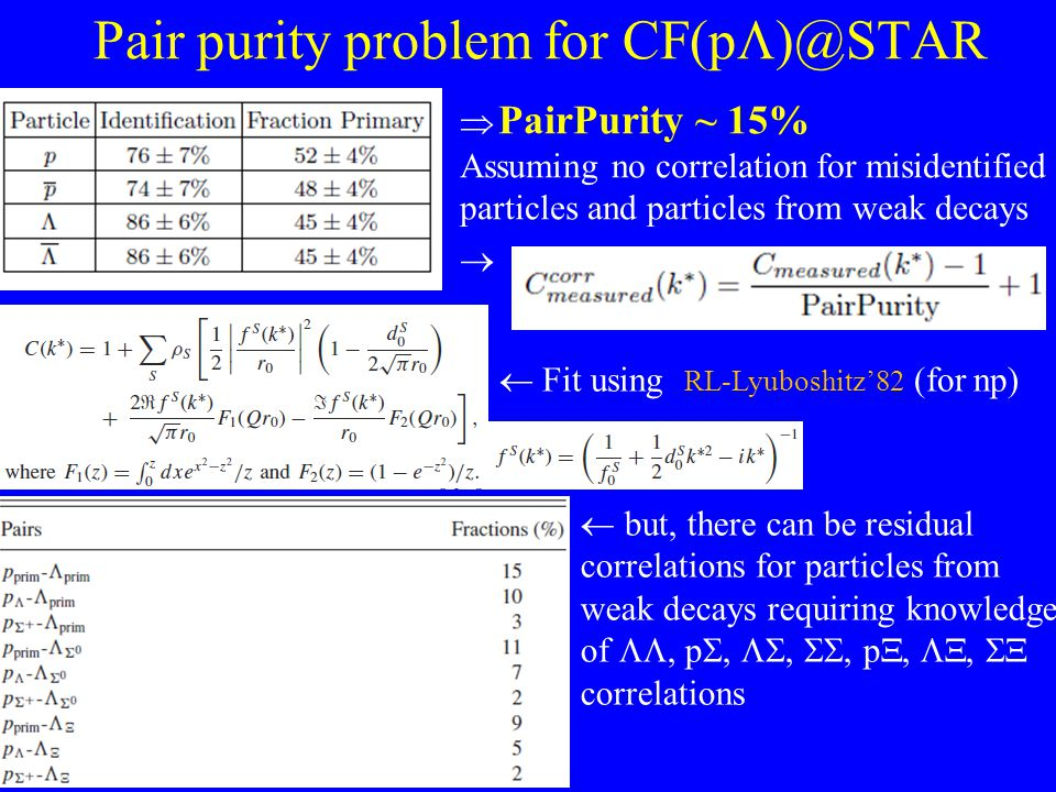 Pair purity problem for CF(p  )@STAR  PairPurity ~ 15% Assuming no correlation for misidentified particles and particles from weak decays   Fit us