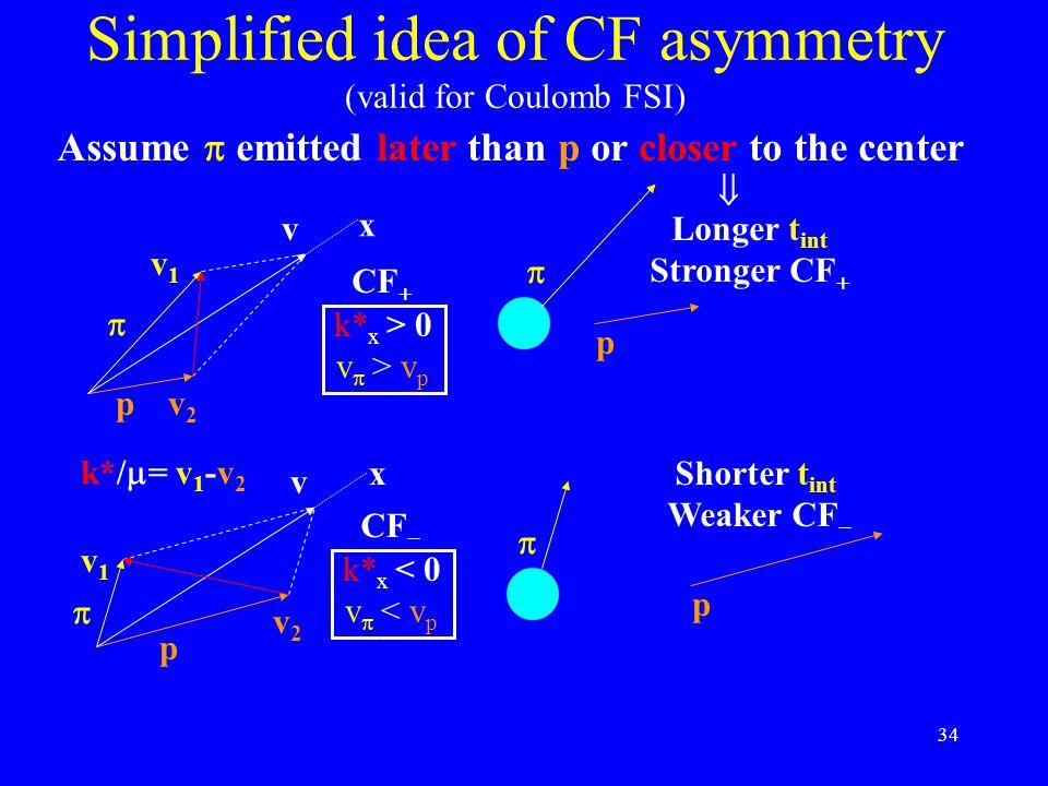 34 Simplified idea of CF asymmetry (valid for Coulomb FSI) x x v v v1v1 v2v2 v1v1 v2v2 k*/  = v 1 -v 2   p p k* x > 0 v  > v p k* x < 0 v  < v p
