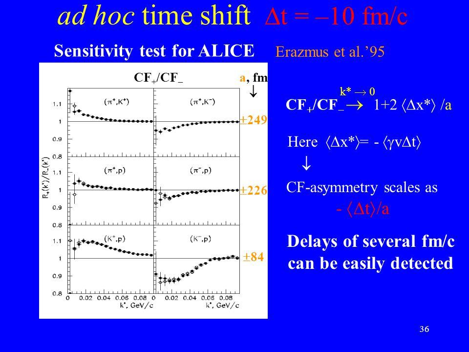 36 ad hoc time shift  t = –10 fm/c CF + /CF  Sensitivity test for ALICE a, fm   84  226  249 CF + /CF   1+2  x*  /a k*  0 Here  x*  = -  v  t   CF-asymmetry scales as -  t  /a Erazmus et al.'95 Delays of several fm/c can be easily detected