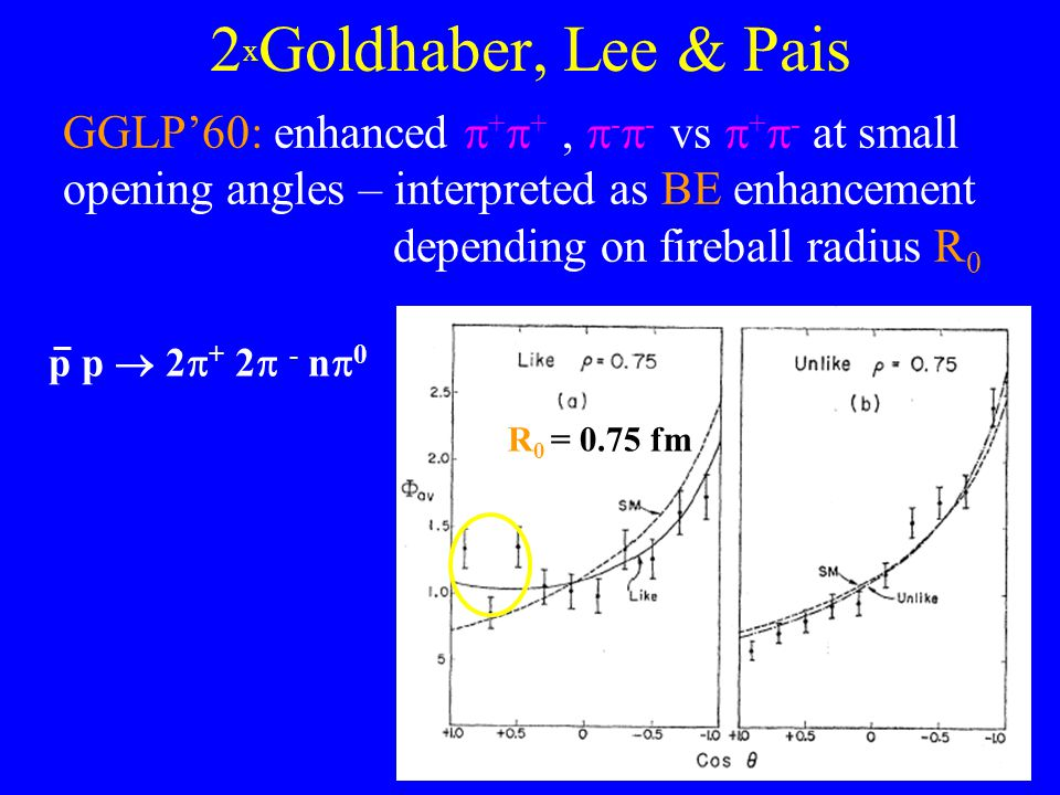 4 2 x Goldhaber, Lee & Pais GGLP'60: enhanced  +  +,  -  - vs  +  - at small opening angles – interpreted as BE enhancement depending on firebal