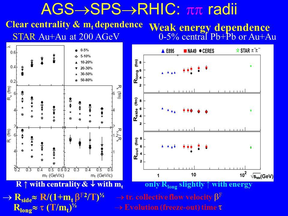 AGS  SPS  RHIC:  radii STAR Au+Au at 200 AGeV0-5% central Pb+Pb or Au+Au Clear centrality & m t dependence Weak energy dependence R ↑ with centrality &  with m t only R long slightly ↑ with energy  R side  R/(1+m t  F2 /T) ½ R long   (T/m t ) ½  tr.