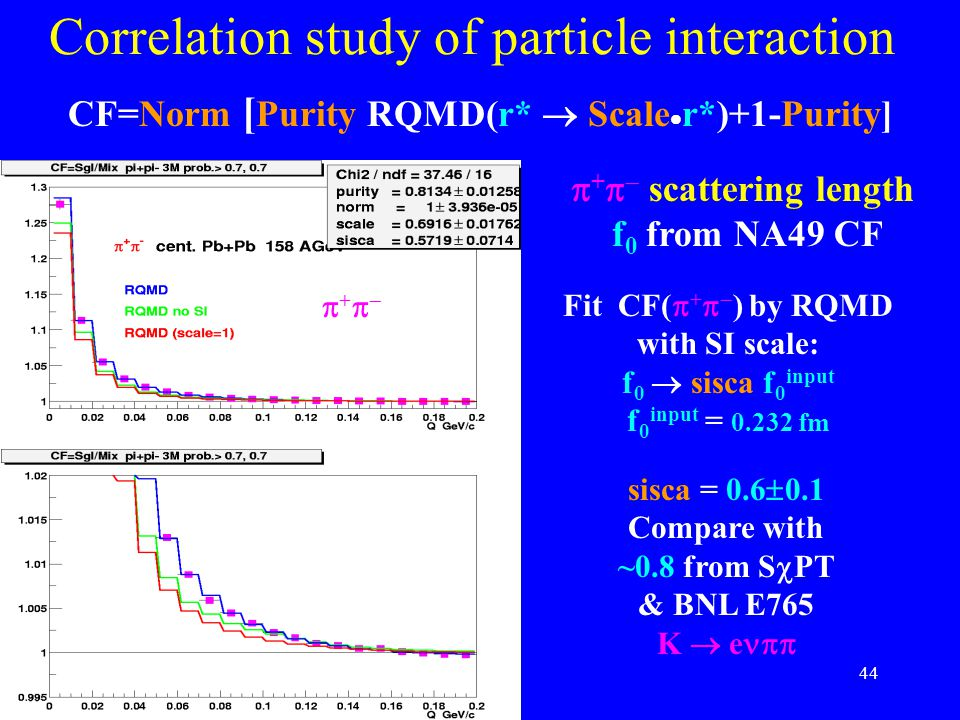 44 Correlation study of particle interaction -  +   scattering length f 0 from NA49 CF Fit CF(  +   ) by RQMD with SI scale: f 0  sisca f 0 inp