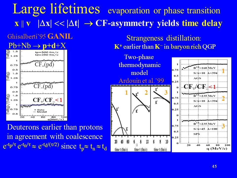 45 Large lifetimes evaporation or phase transition x || v |  x|  |  t|  CF-asymmetry yields time delay Ghisalberti'95 GANIL Pb+Nb  p+d+X CF + (pd) CF  (pd) CF + /CF  < 1 Deuterons earlier than protons in agreement with coalescence e -t p /  e -t n /   e -t d /(  /2) since t p  t n  t d Two-phase thermodynamic model CF + /CF  < 1 123 1 2 3 Strangeness distillation : K  earlier than K  in baryon rich QGP Ardouin et al.'99