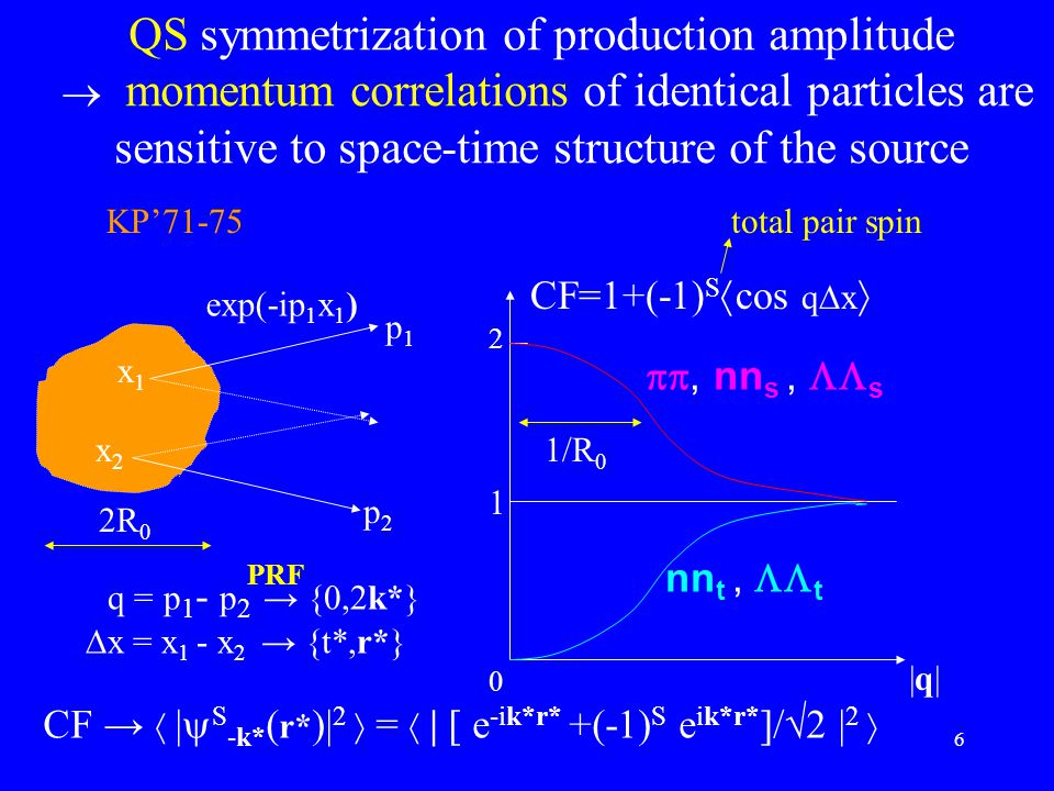 6 QS symmetrization of production amplitude  momentum correlations of identical particles are sensitive to space-time structure of the source CF=1+(-