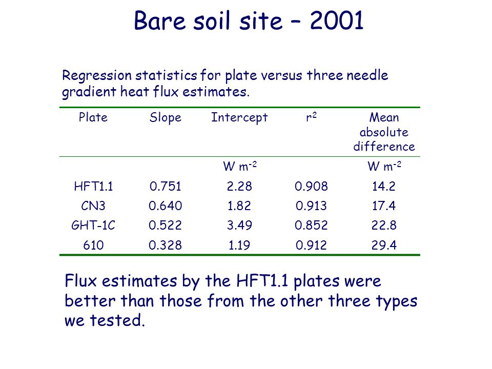 Bare soil site – 2001 Flux estimates by the HFT1.1 plates were better than those from the other three types we tested.