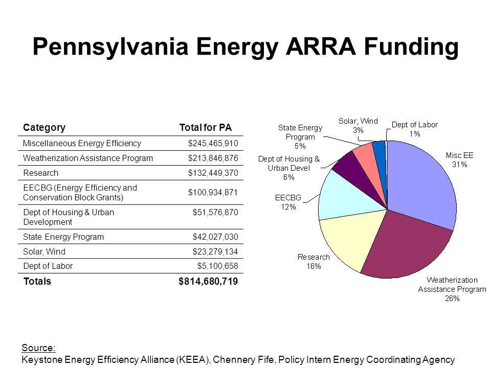 Pennsylvania Energy ARRA Funding CategoryTotal for PA Miscellaneous Energy Efficiency$245,465,910 Weatherization Assistance Program$213,846,876 Resear