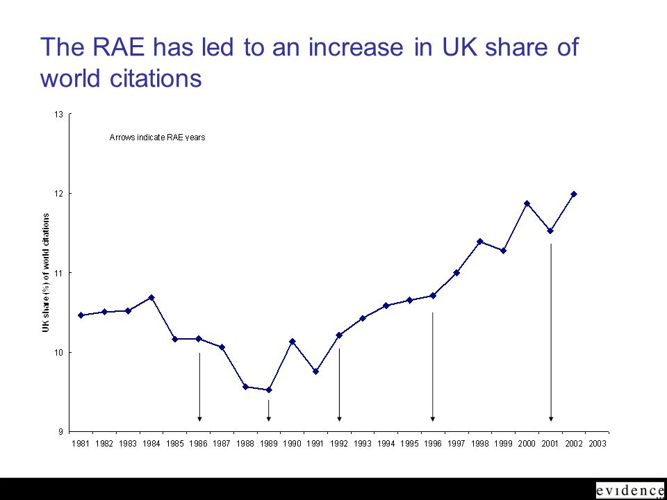 June 2005 The RAE has led to an increase in UK share of world citations