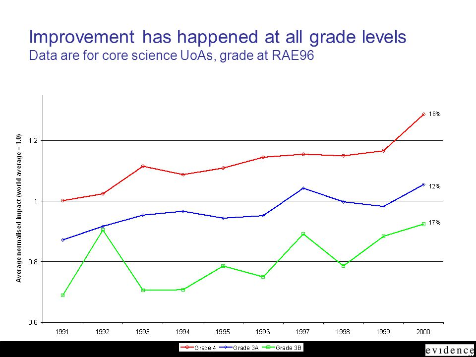 June 2005 Improvement has happened at all grade levels Data are for core science UoAs, grade at RAE96