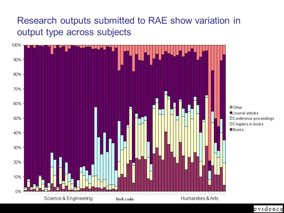 June 2005 Research outputs submitted to RAE show variation in output type across subjects Science & EngineeringHumanities & Arts