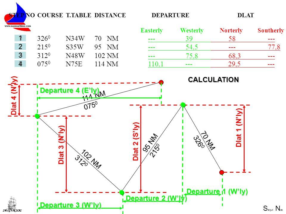 S elçuk N as SELÇUK NAS 70 NM 326 0 95 NM 215 0 102 NM 312 0 114 NM 075 0 Dlat 1 (N'ly) Departure 1 (W'ly) STEP NOCOURSET.TABLEDISTANCEDEPARTUREDLAT.