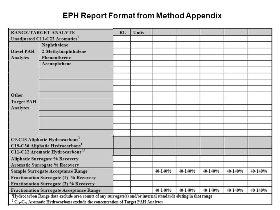 EPH Report Format from Method Appendix