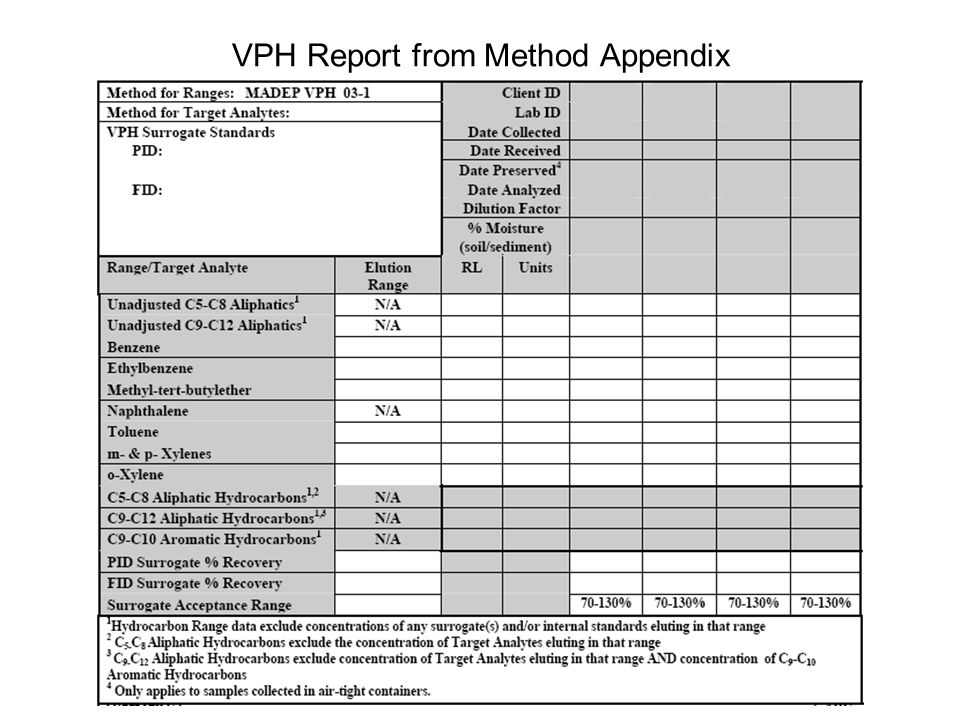 VPH Report from Method Appendix