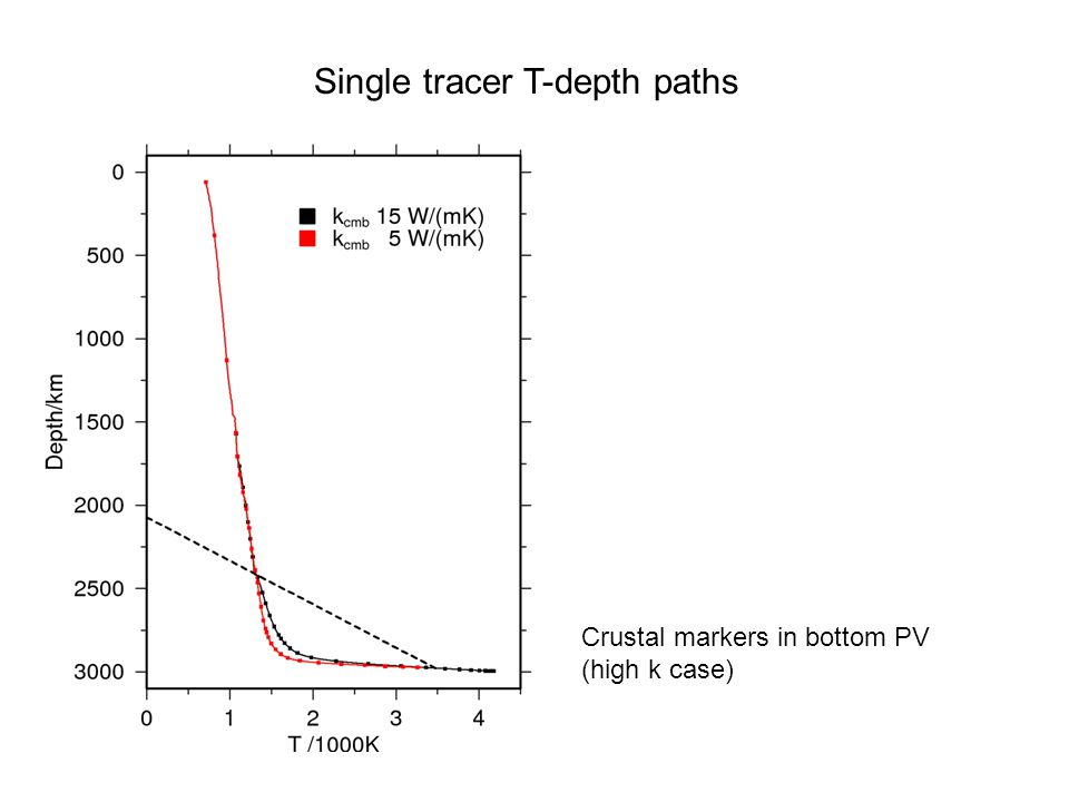 Single tracer T-depth paths Crustal markers in bottom PV (high k case)