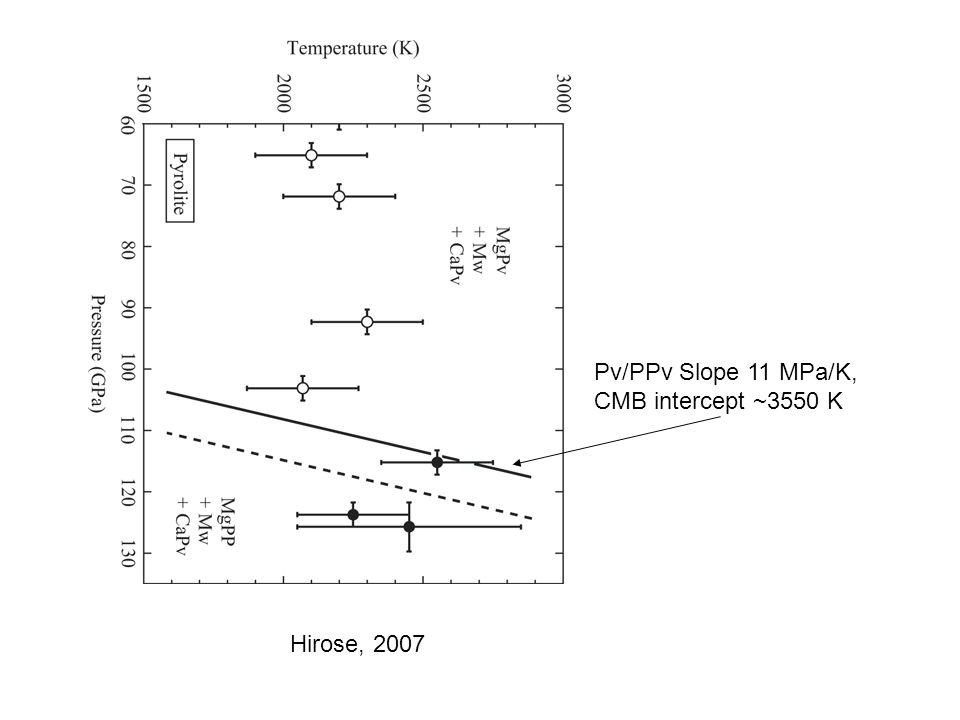 Hirose, 2007 Pv/PPv Slope 11 MPa/K, CMB intercept ~3550 K