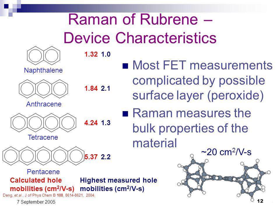 12 7 September 2005 Raman of Rubrene – Device Characteristics Most FET measurements complicated by possible surface layer (peroxide) Raman measures the bulk properties of the material Naphthalene Anthracene Tetracene Pentacene 1.32 1.84 4.24 5.37 Calculated hole mobilities (cm 2 /V-s) Highest measured hole mobilities (cm 2 /V-s) 1.0 2.1 1.3 2.2 Deng, et.al., J of Phys Chem B 108, 8614-8621, 2004.