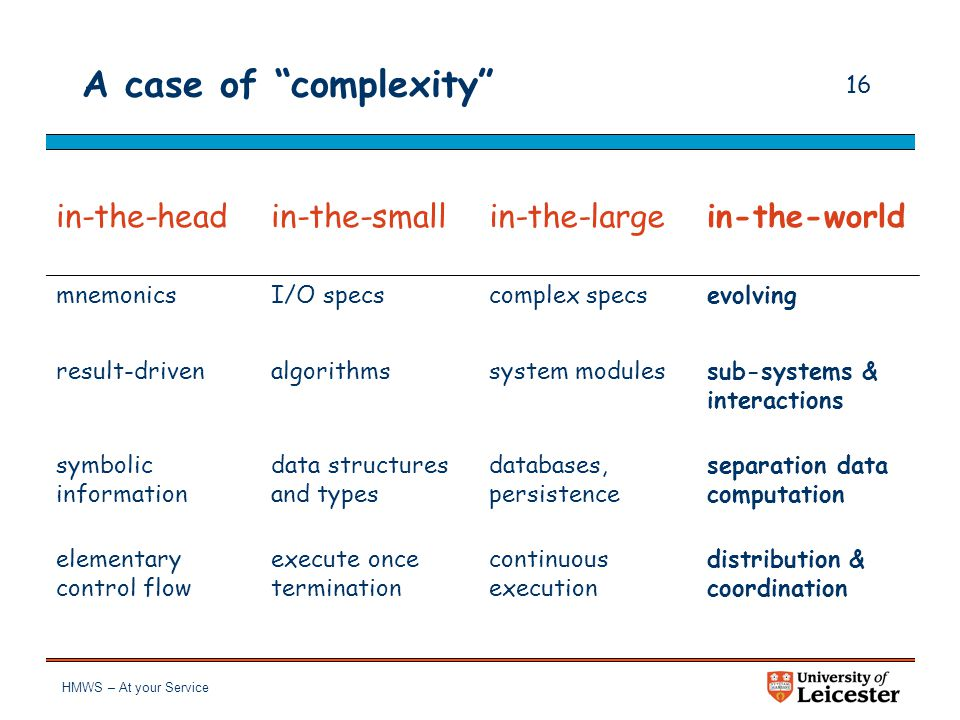"""HMWS – At your Service 15 Yet a case of """"complexity""""? in-the-headin-the-smallin-the-large mnemonicsI/O specscomplex specs result-drivenalgorithmssyste"""