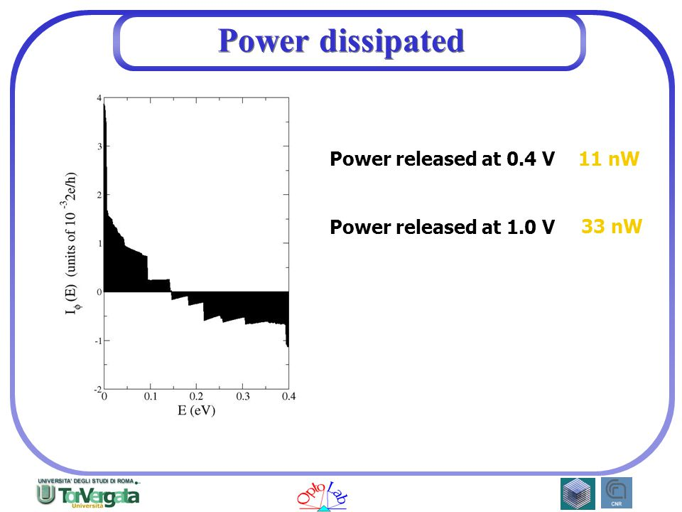 11 nW Power dissipated Power released at 0.4 V 33 nW Power released at 1.0 V