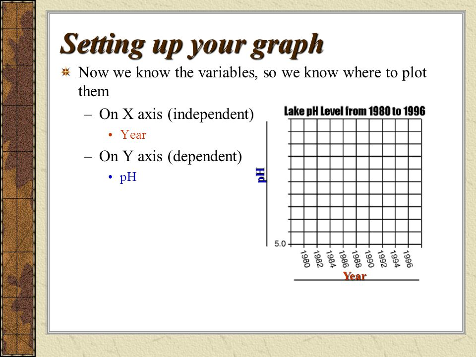 Setting up your graph Now we know the variables, so we know where to plot them –On X axis (independent) Year –On Y axis (dependent) pH pH Year